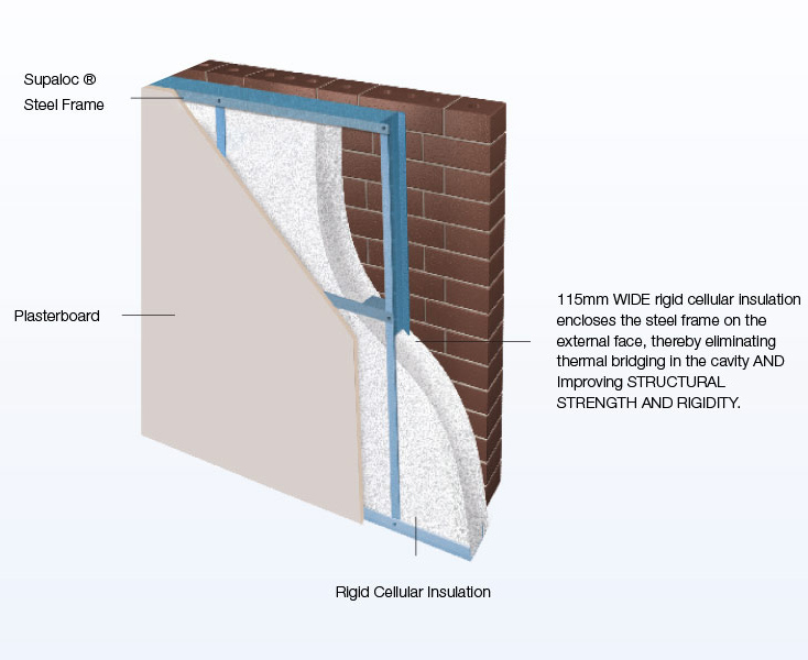 Introducing Thermaloc: The New Rigid Insulation System